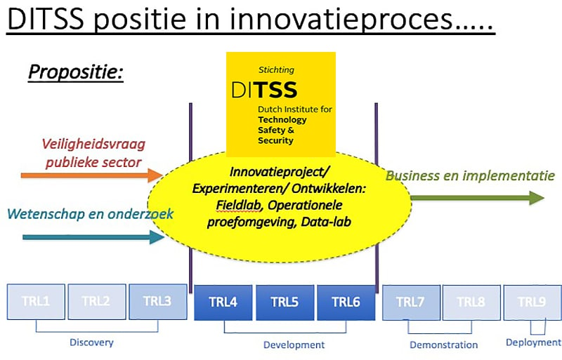DITSS positie in innovatieproces